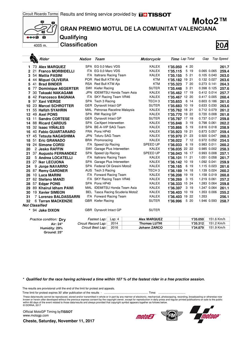 hasil-lengkap-kualifikasi-gp-valencia-marc-marquez-dan-jorge-lorenzo-sempat-terjatuh-di-q2