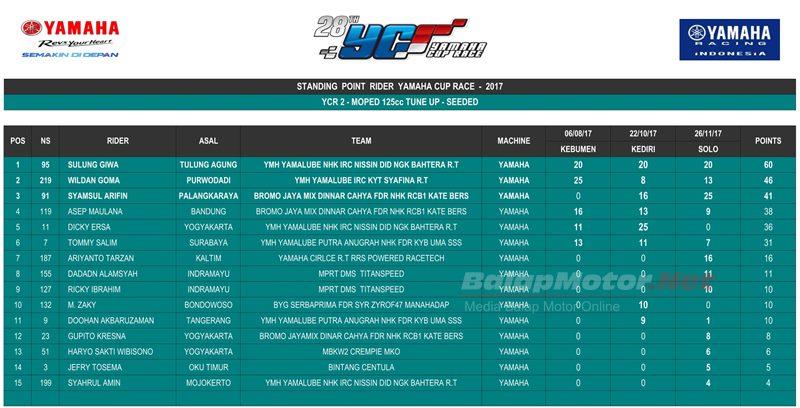 Klasemen Akhir Yamaha Cup Race (YCR) Musim 2017