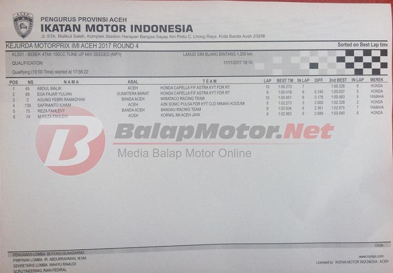 Hasil Kejurda Honda IMI Aceh Putaran 4, 11 November 2017