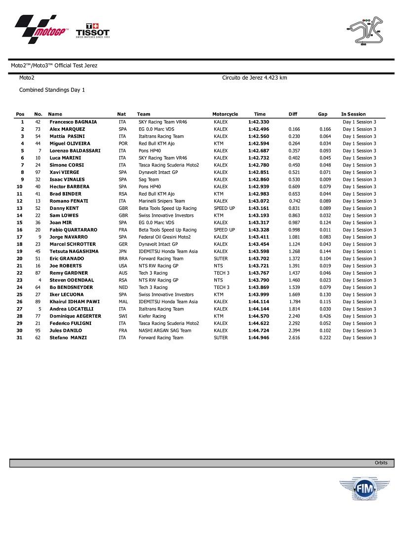 hasil-lengkap-tes-pra-musim-moto2-moto-3-hari-pertama-para-pembalap-terus-uji-performa-motornya