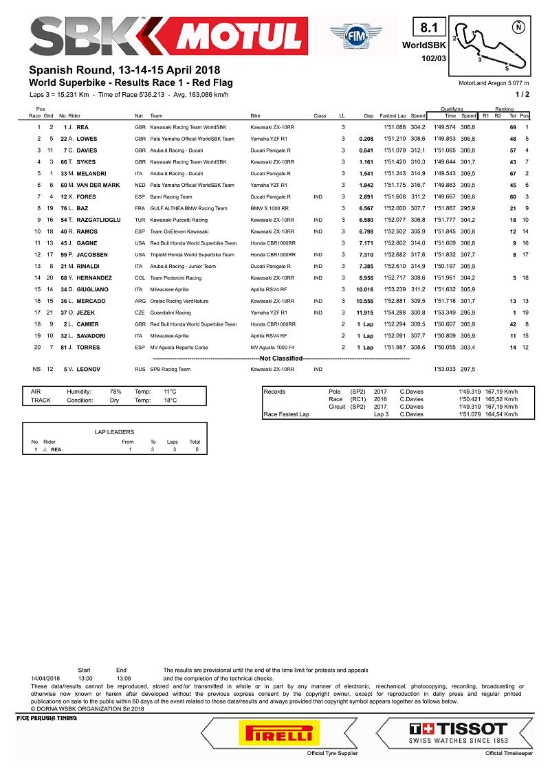diwarnai-red-flag-jonathan-rea-menangi-race-1-worldsbk-spanyol