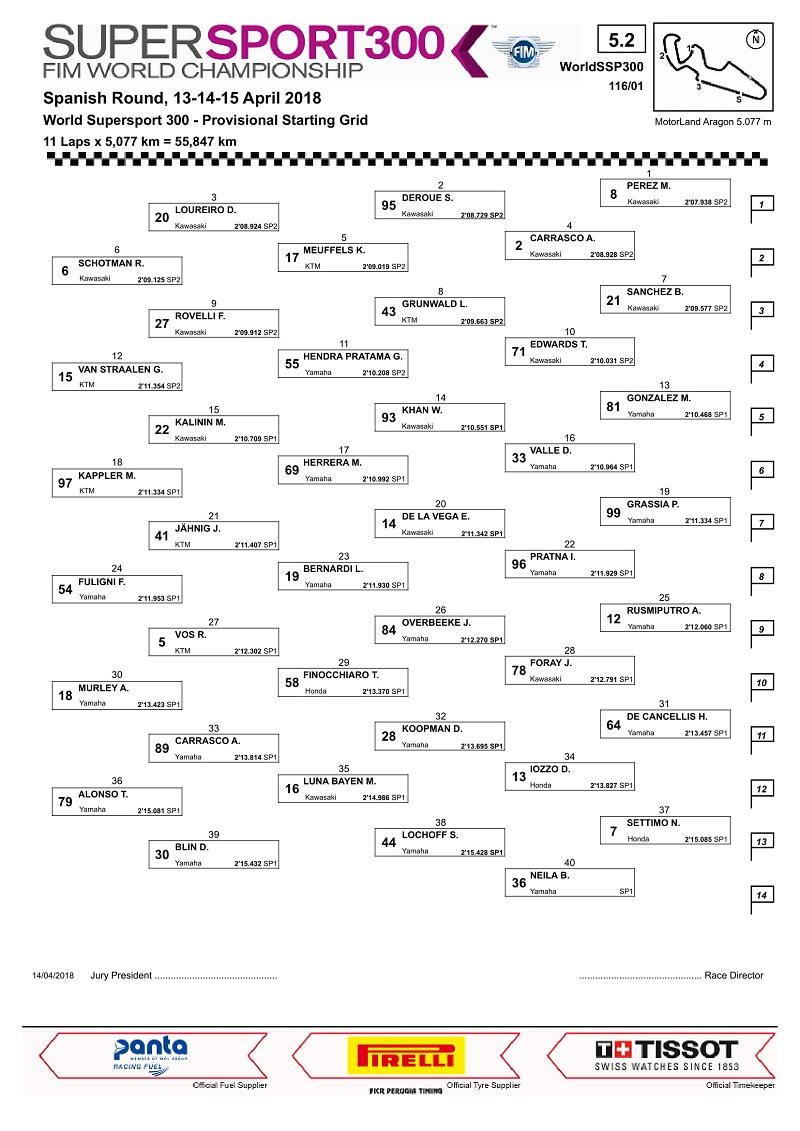 para-pebalap-indonesia-siap-berlaga-di-seri-pertama-wssp300-berikut-starting-gridnya