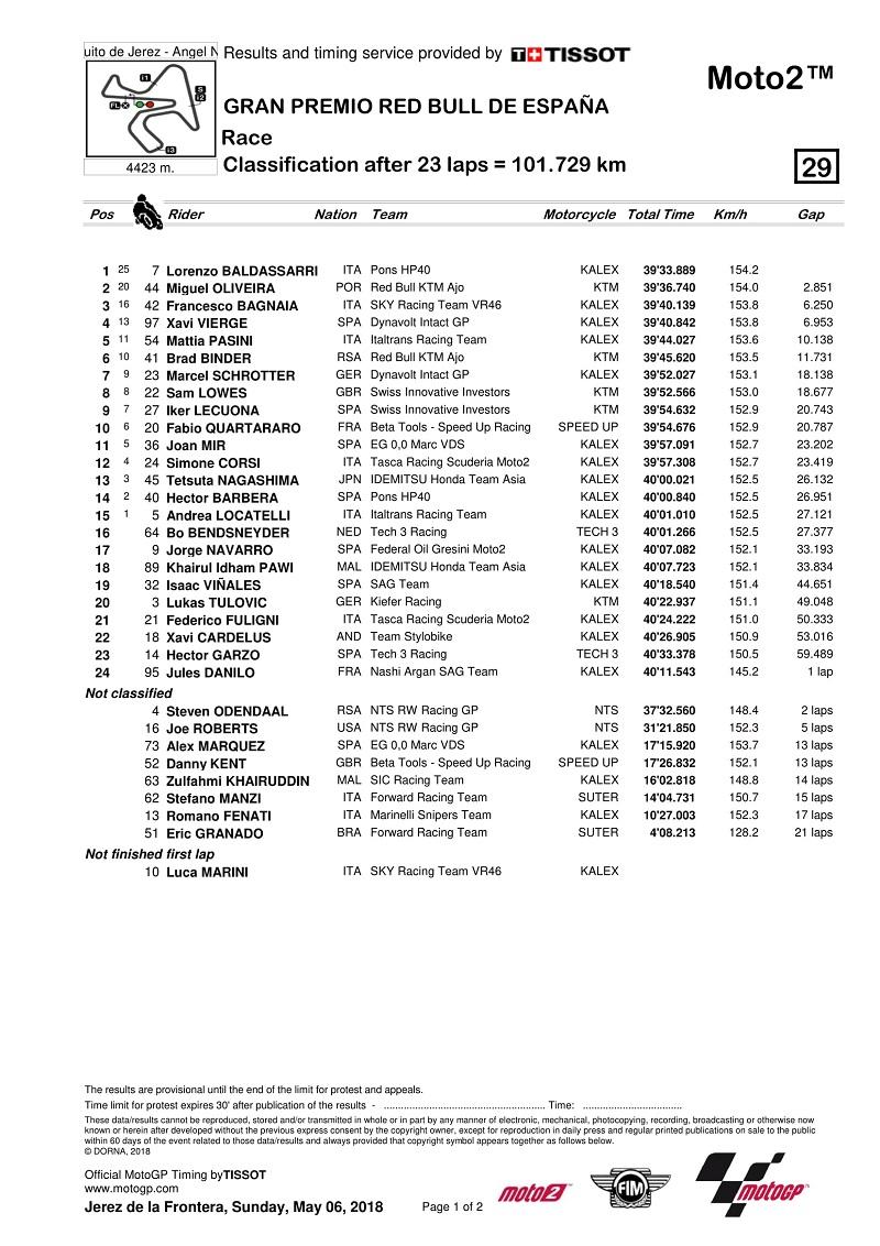 hasil-race-motogp-jerez-2018-semua-kelas