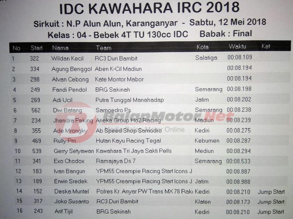 IDC Karanganyar 2018: Final Sport TU Milik Aneka Pekajaman, Bebek 130 Dominasi Duri Bambit
