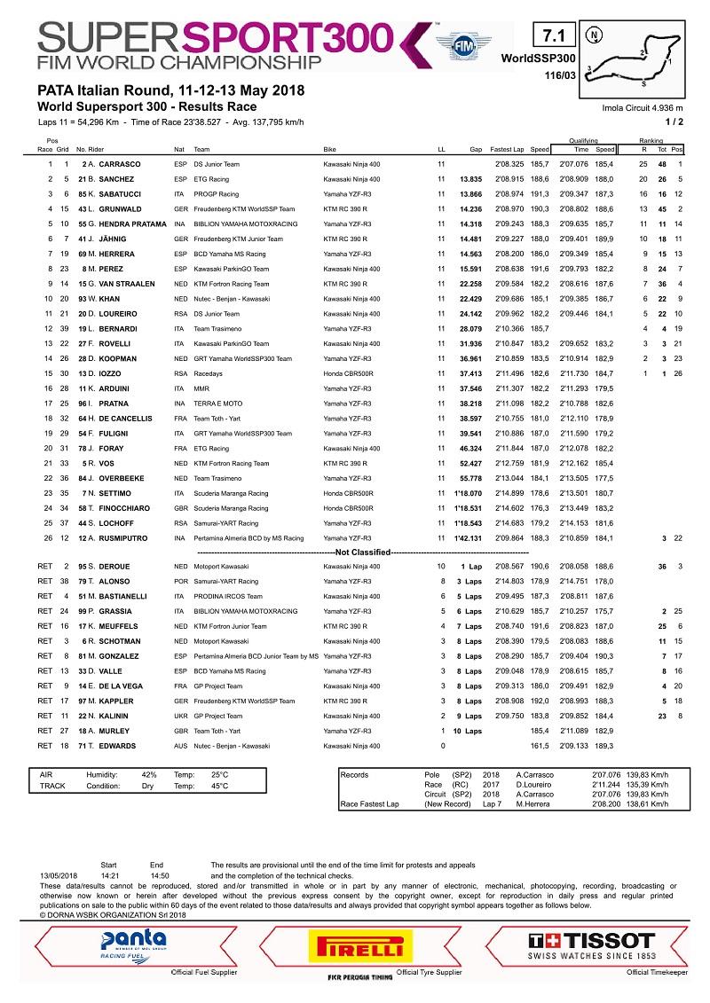 hasil-race-wssp300-imola-start-dari-posisi-14-galang-hendra-finish-kelima