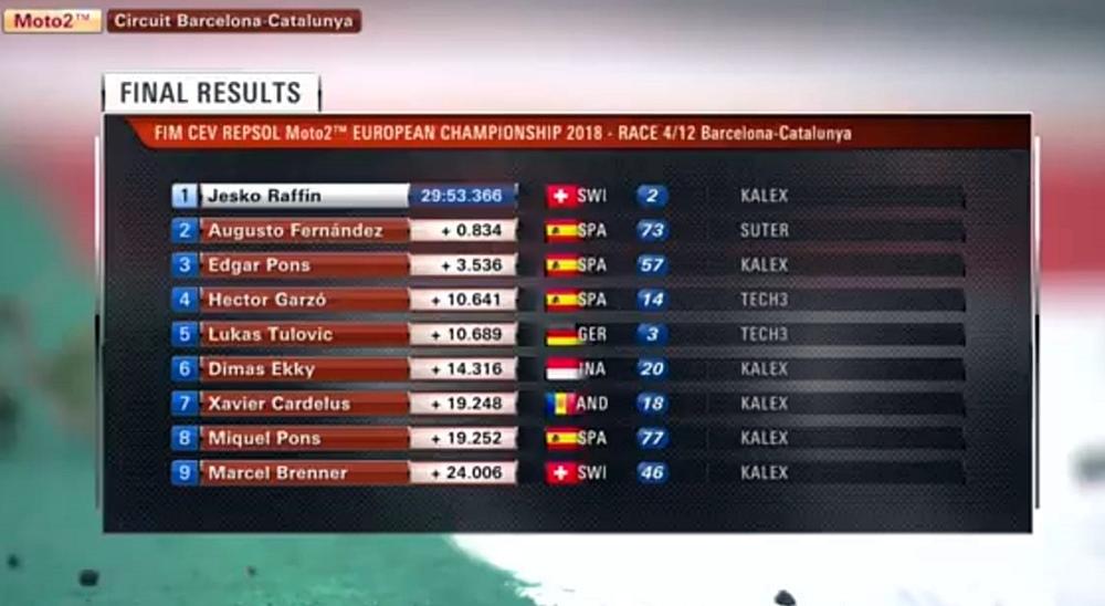 FIM CEV Catalunya 2018: Race 1 Dimas Ekky ke-6, Gery Salim Kembali Gagal Raih Poin