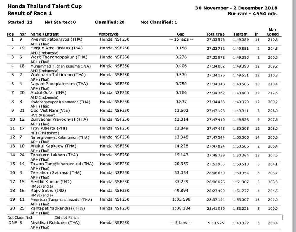 Hasil Race 1 Honda Thailand Talent Cup: Herjun AF Podium Ranner-Up!