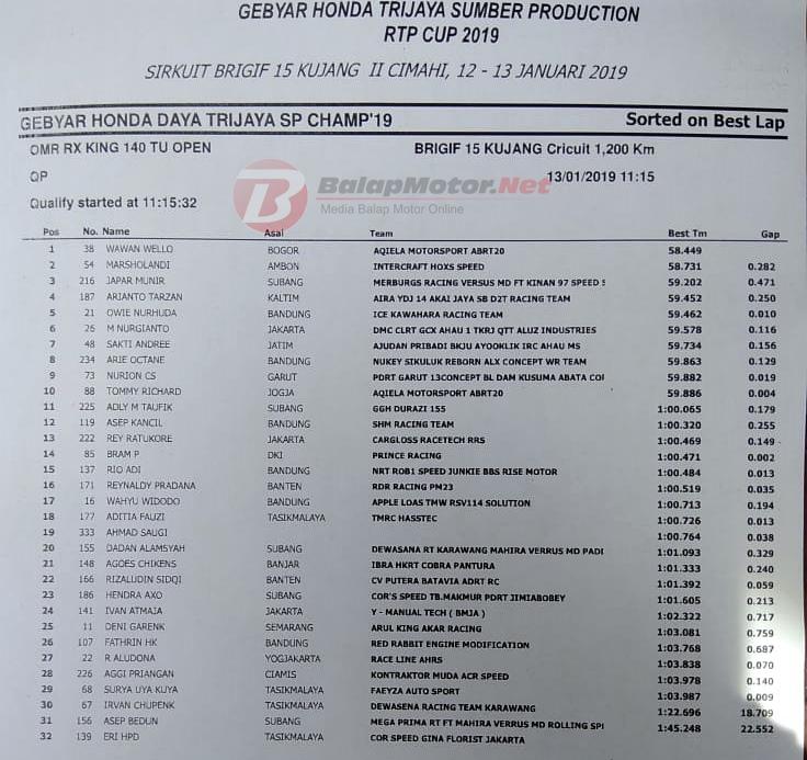 Gebyar RTP Cup 2019 Cimahi: QTT RX-King 140, Wello Tercepat Lagi!